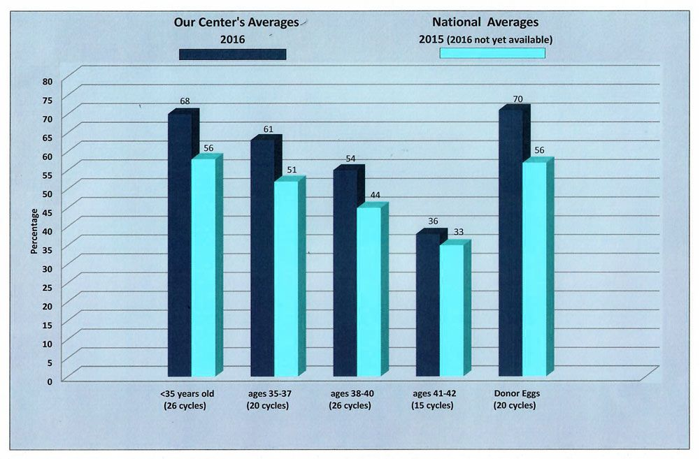graph of fertility at our center versus national average