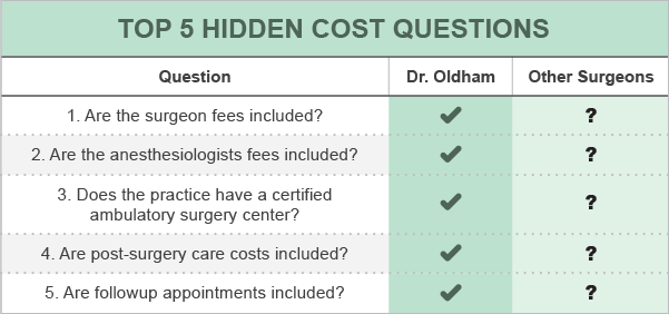 Table comparing Dr. Oldham's fees to other surgeons.