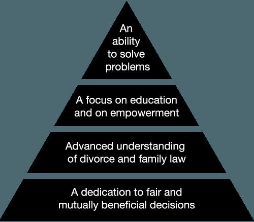 Mediation infographic
