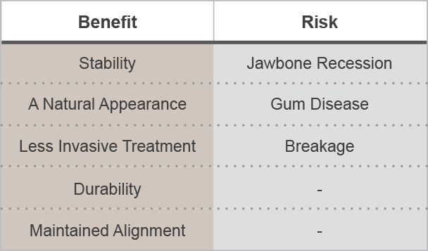 Graphic explaining benefits and risks of dental bridges