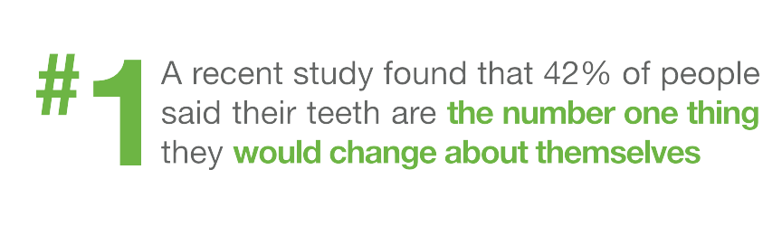 teeth are the number one thing people would change about themselves