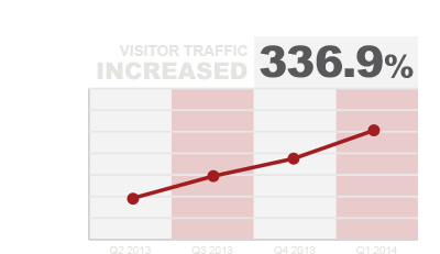 Graph representing success of Angelo Sarno's social media strategy