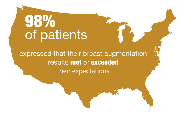Satisfaction with Breast Augmentation
