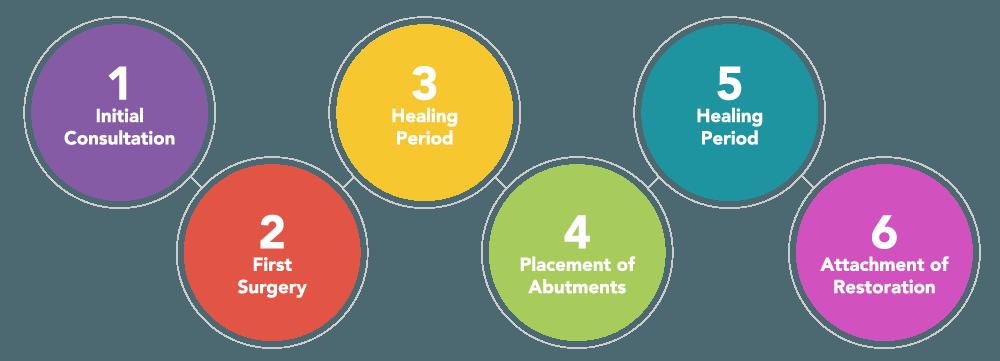 Graphic of steps in dental implants timeline