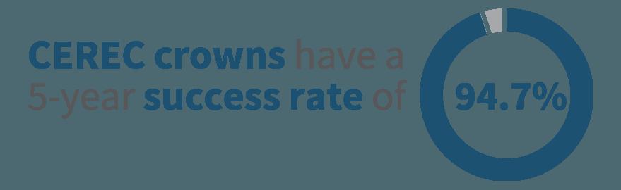 CEREC statistic