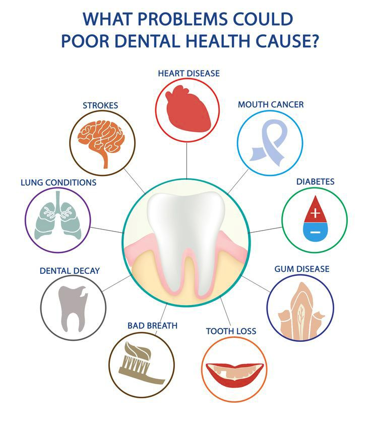 Diagram of systemic health problems related to poor dental health