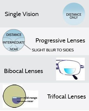 Various eyeglass lens types.