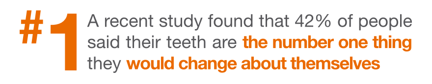 A recent study found that 42% of people said that their teeth are the number one thing they would change about themselves
