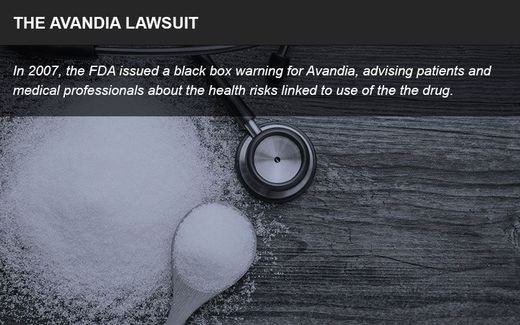 Avandia lawsuit infographic