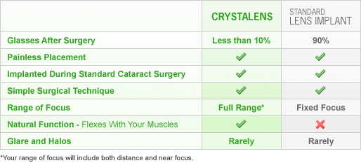 Crystalens Implants Comparison Table
