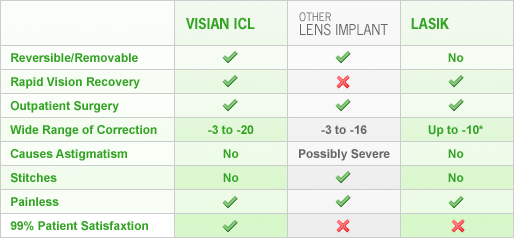 Comparison Table Comparing the Benefits of ICLs, LASIK, and Other Lens Implants