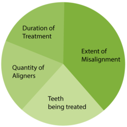 Pie chart outlining cost of Invisalign