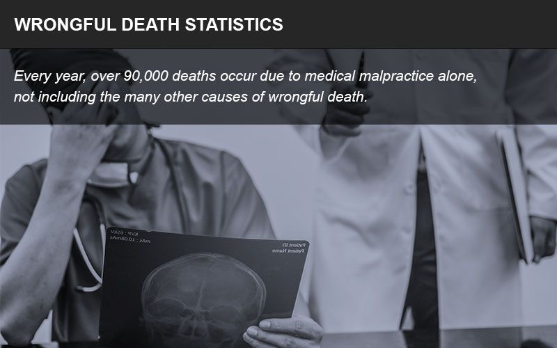 Wrongful death injury statistics infographic