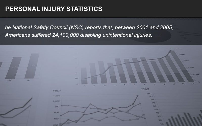 Personal injury statistics show how prevalent these occurrences are