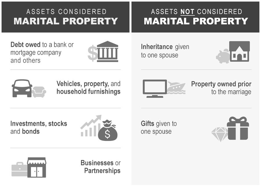 Assets considered marital versus separate property