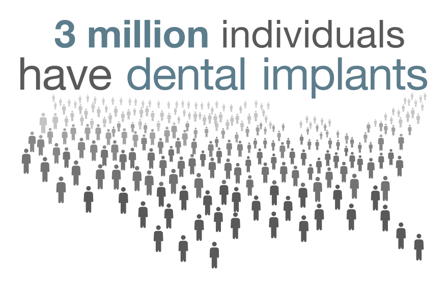 """3 million people have dental implants."""
