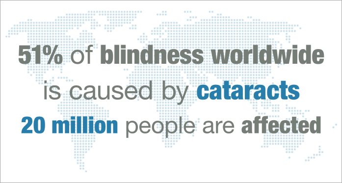 infographic of cataracts statistics