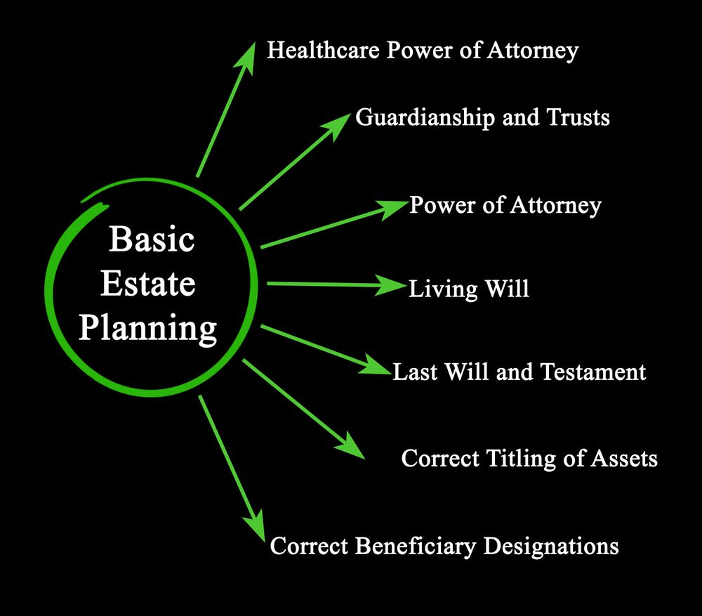 Estate Planning For Dummies