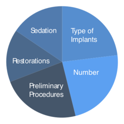 Pie chart of factors affecting dental implant cost
