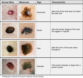 Graphic of skin conditions