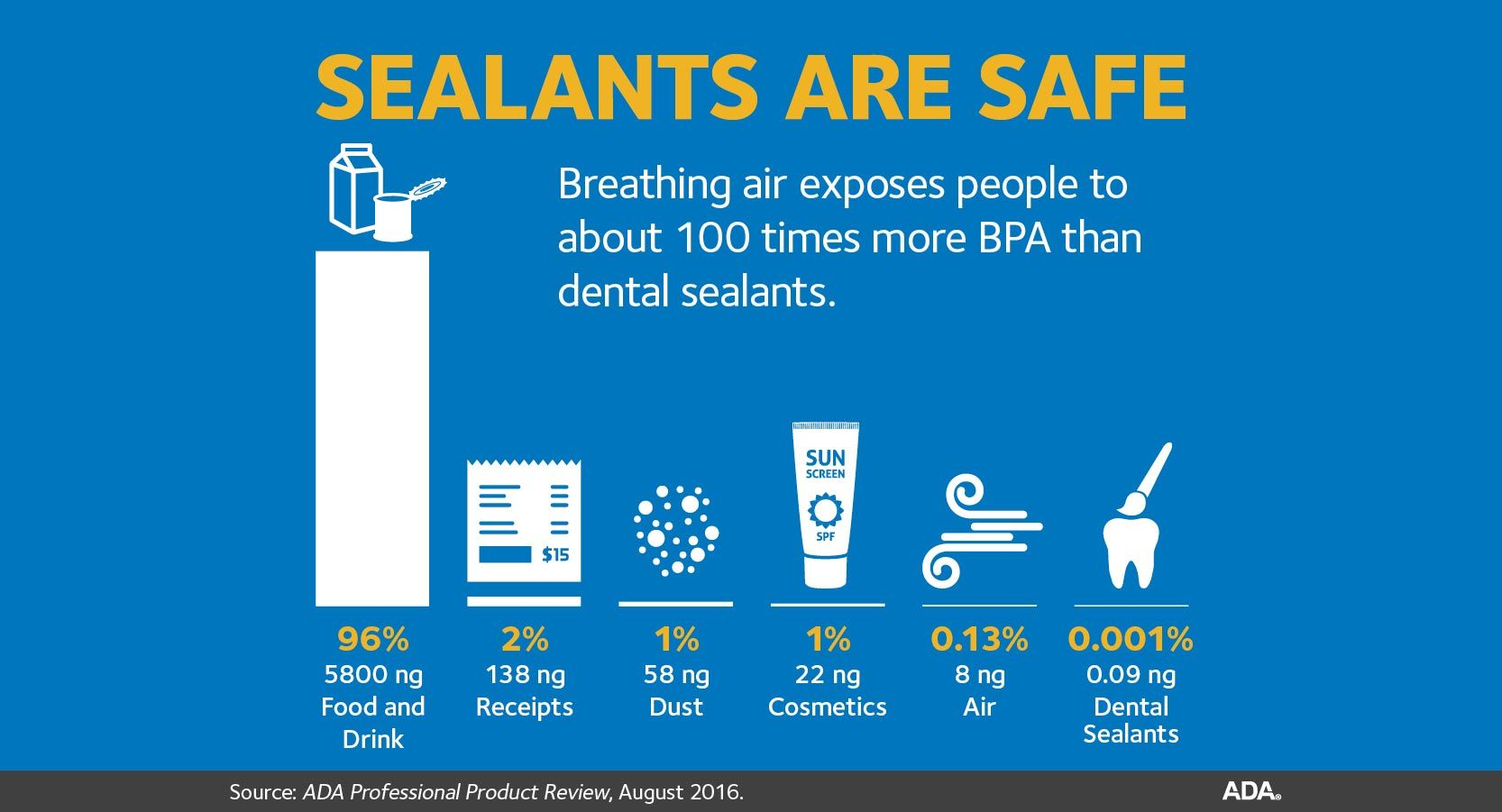 Sealants are Safe for Facebook