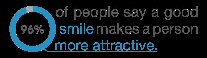 Attractive smile infographic