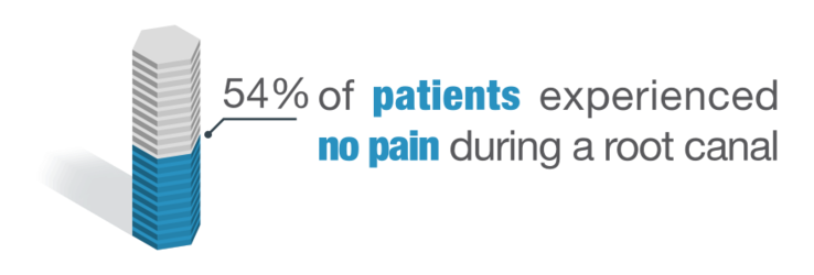 54% of patients experienced no pain during a root canal