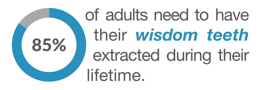 85% of adults need to have their wisdom teeth extracted during their lifetime