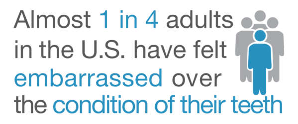 Almost 1 in 4 adults is embarrassed about their teeth