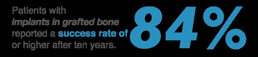 dental implant success rate statistic