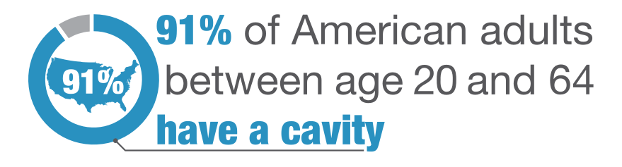 91% of American adults between age 20 and 64 have a cavity