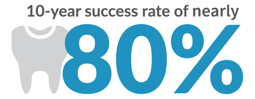 10-year success rate of over 80% infographic