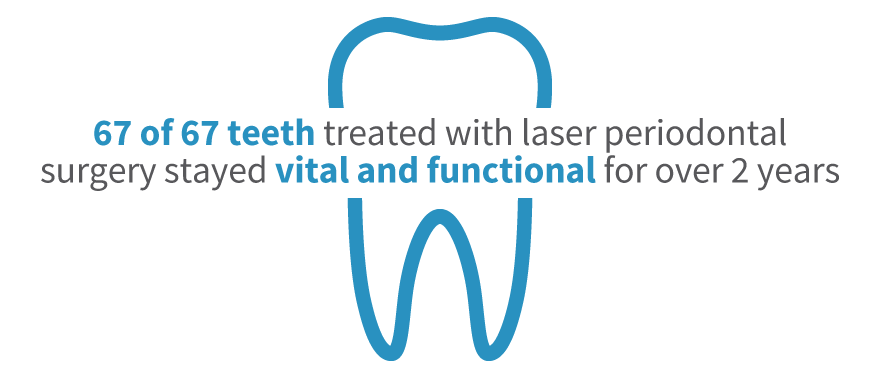 67 of 67 teeth treated with laser periodontal surgery stayed vital and functional for over two years