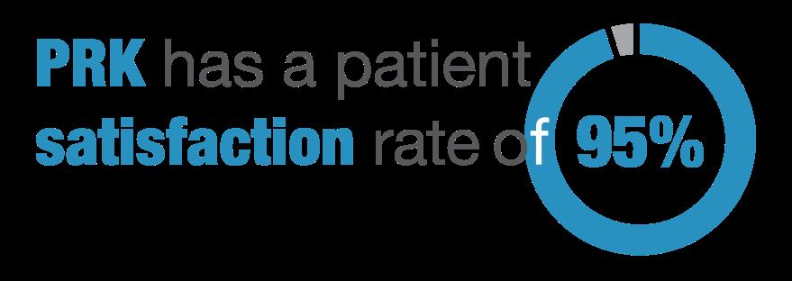 PRK satisfaction rate