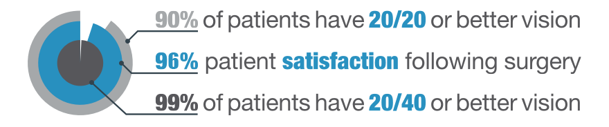 Lasik satisfaction stats