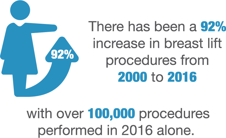 There was a 92% increase in breast lift procedures from 2000 to 2016 with over 100,000 procedures performed in 2016 alone.