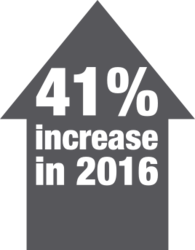 41% increase in 2016