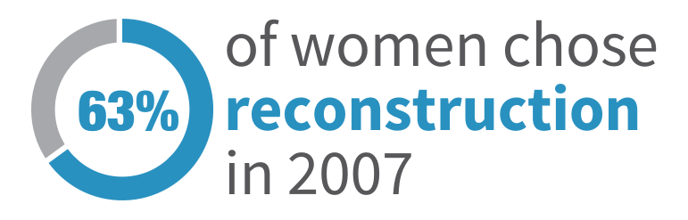 63 percent of women chose reconstruction in 2007