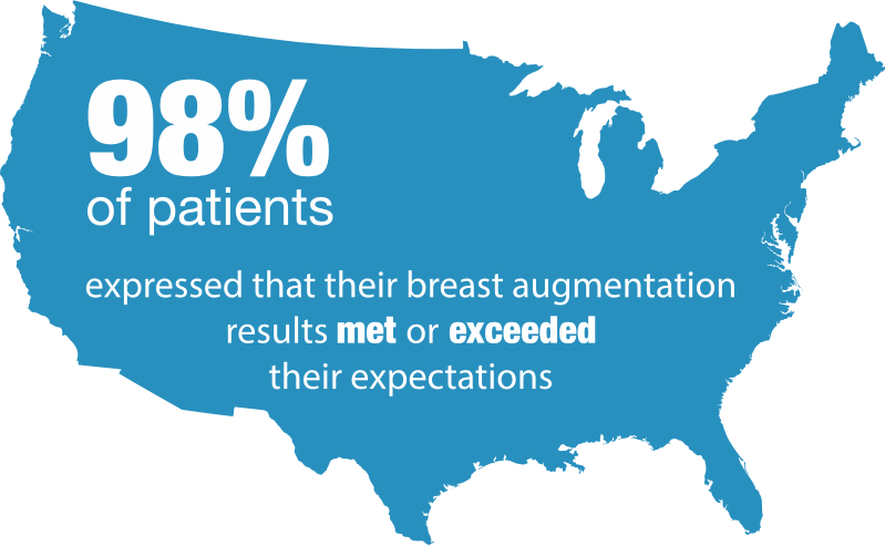 breast augmentation stat